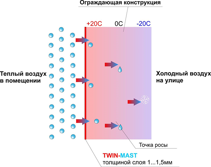 twin mast 3 Пароизоляционная мастика TWIN MAST